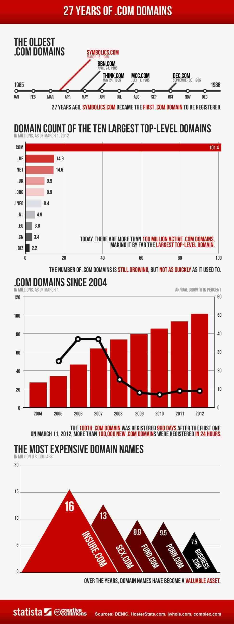 27 anos de dominios .com