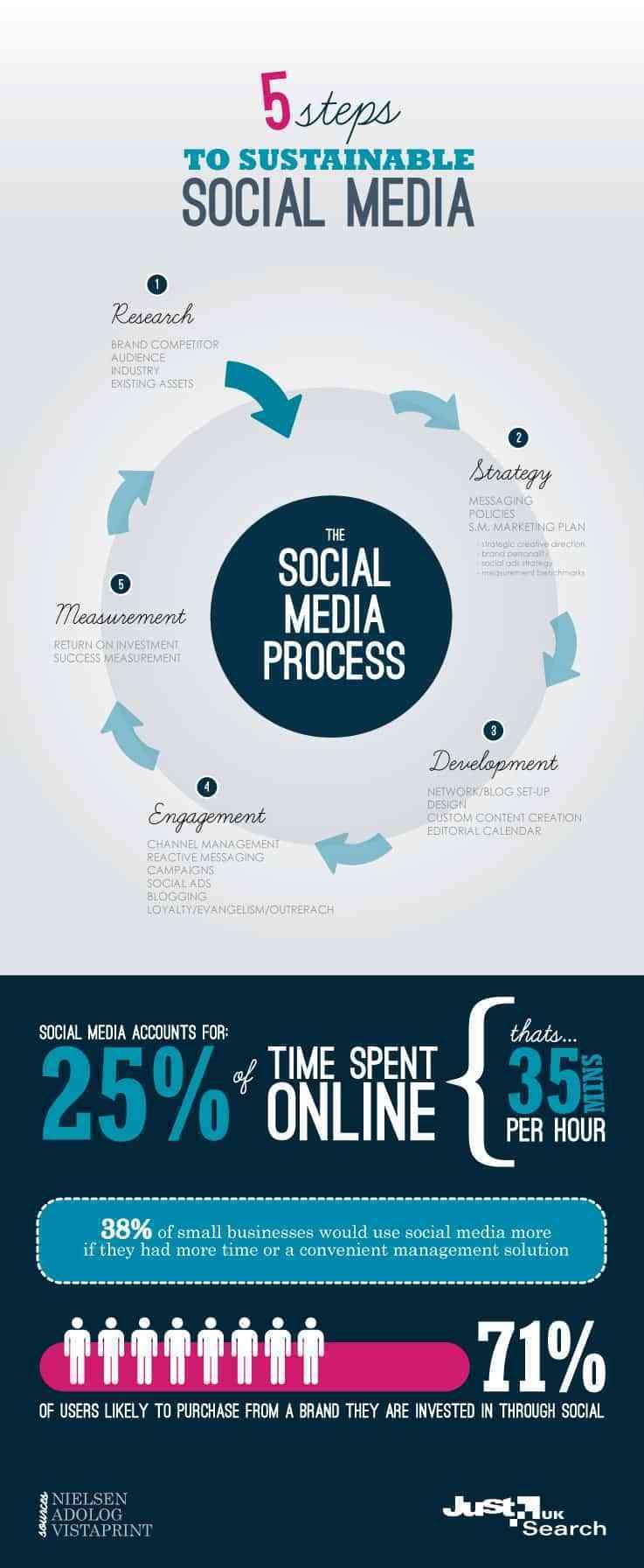 5 pasos para la sostenibilidad del social media