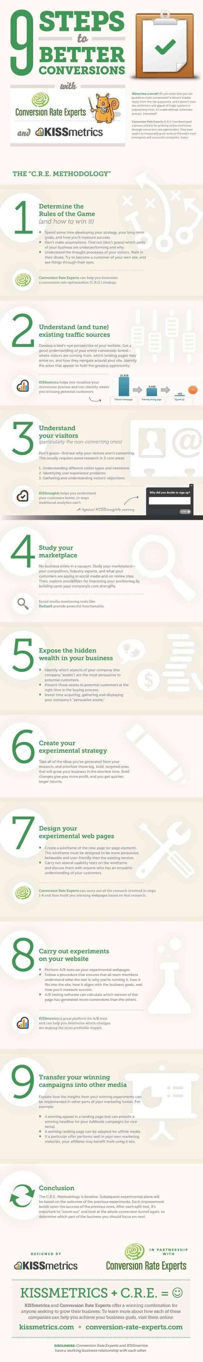9 pasos para mejorar tu tasa de conversion