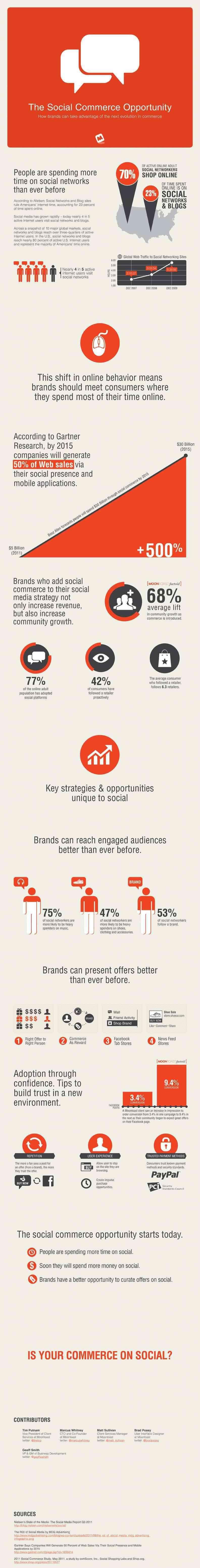 La oportunidad de comercio electronico en redes sociales