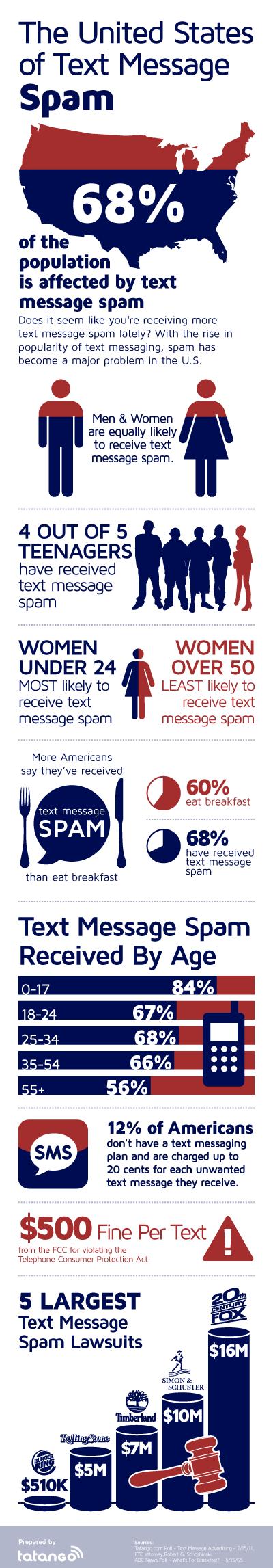 Mensajes de spam en Estados Unidos