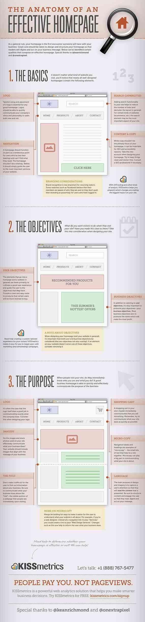 Anatomía de una página web efectiva - Infografías