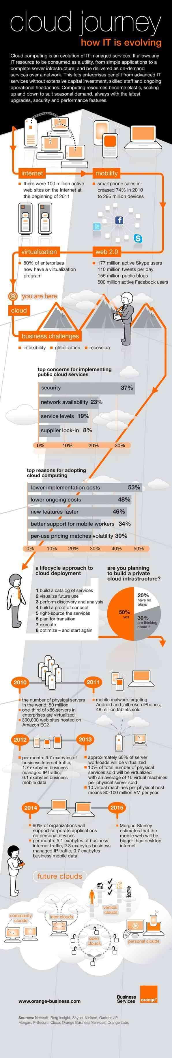 camino del cloud computing la nube