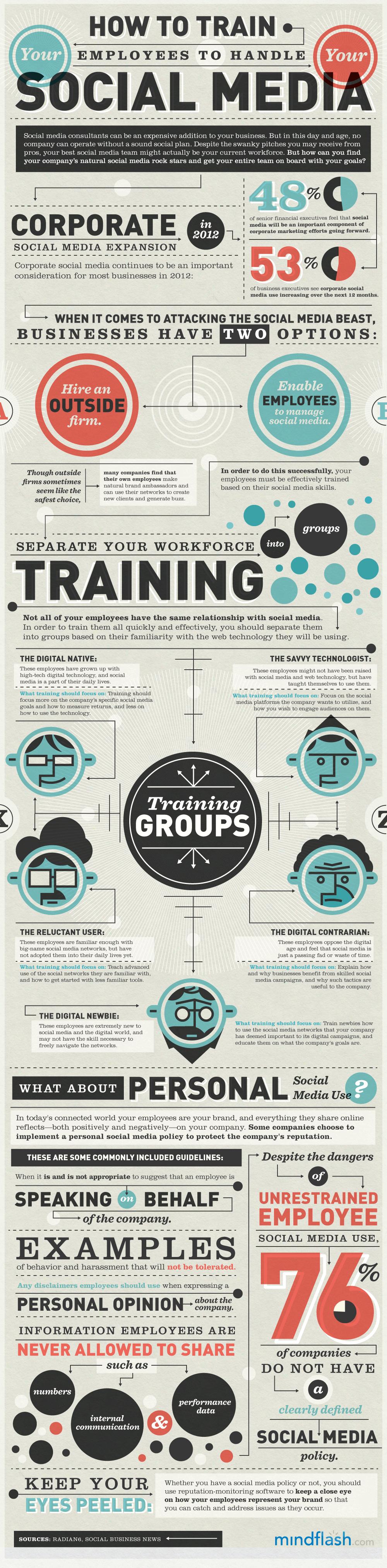 como entrenar empleados para social media