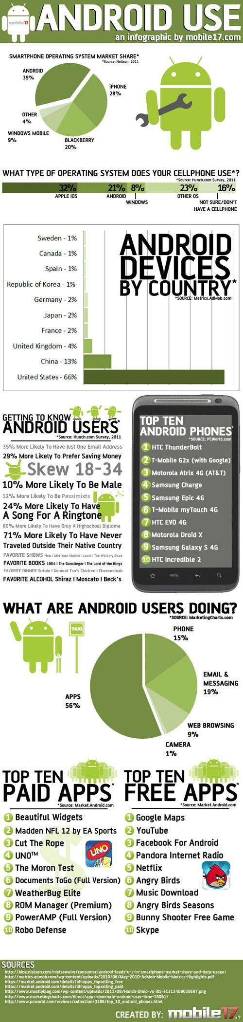 como se usa android en el mundo