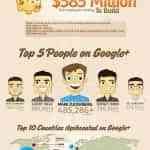 datos de google plus