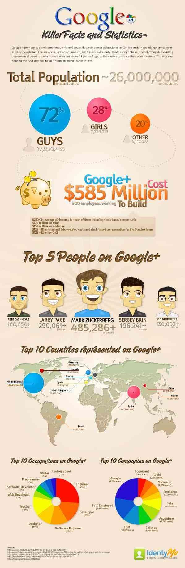 datos de google plus