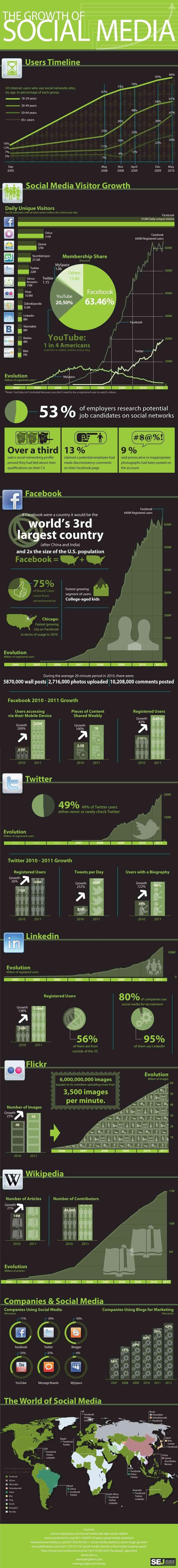 el crecimiento del social media