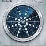 El radar del marketing en redes sociales