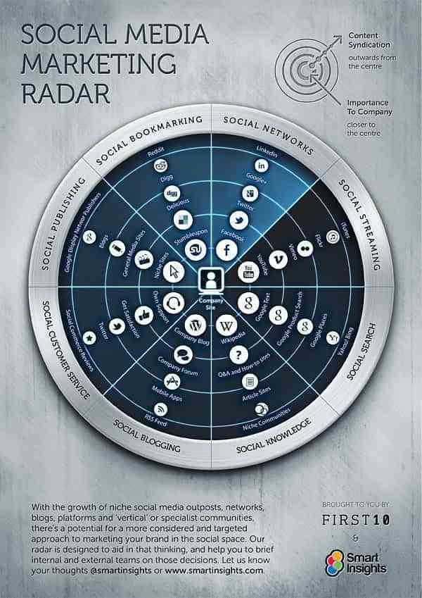 el radar del marketing en redes sociales