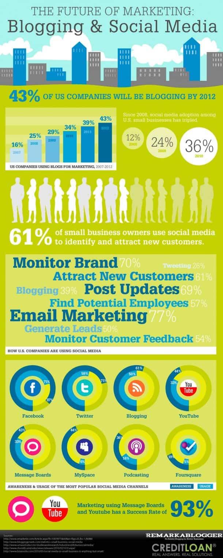 futuro del marketing blogging y social media