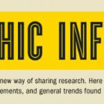 Infografía de Infografías en Internet
