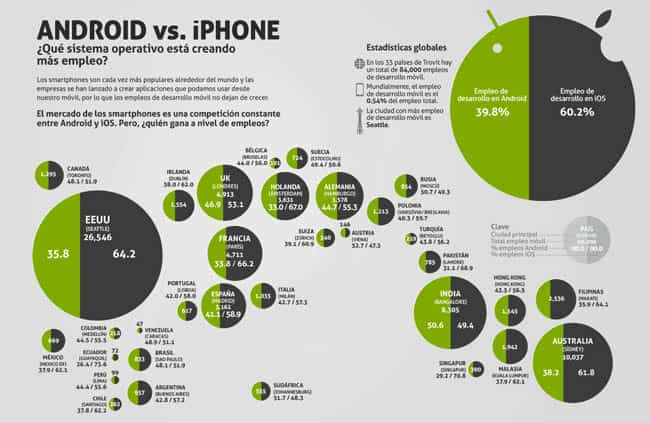 ios vs android ES