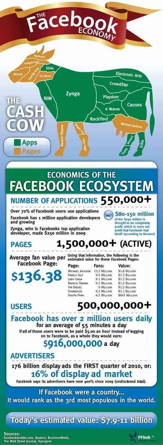 la economia de facebook