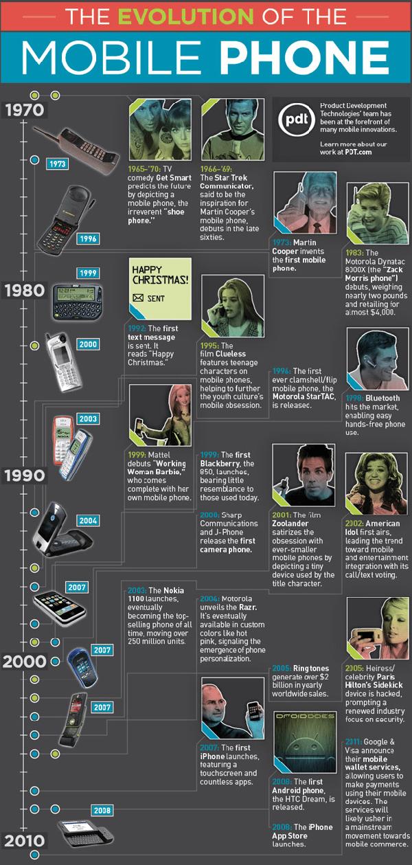 la evolucion de los telefonos moviles