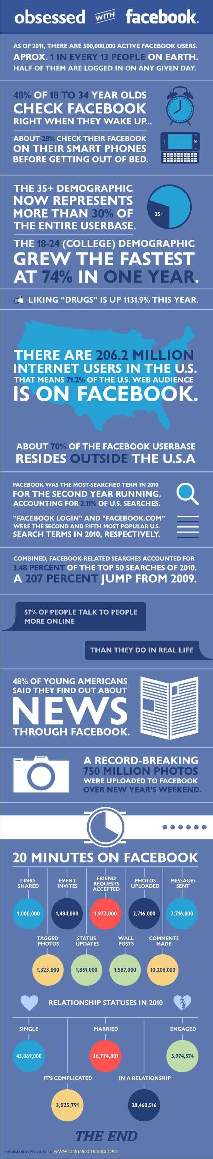 obsesionado con facebook
