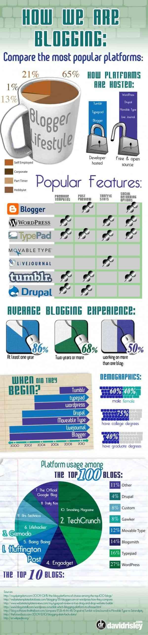 plataformas de blogs mas populares