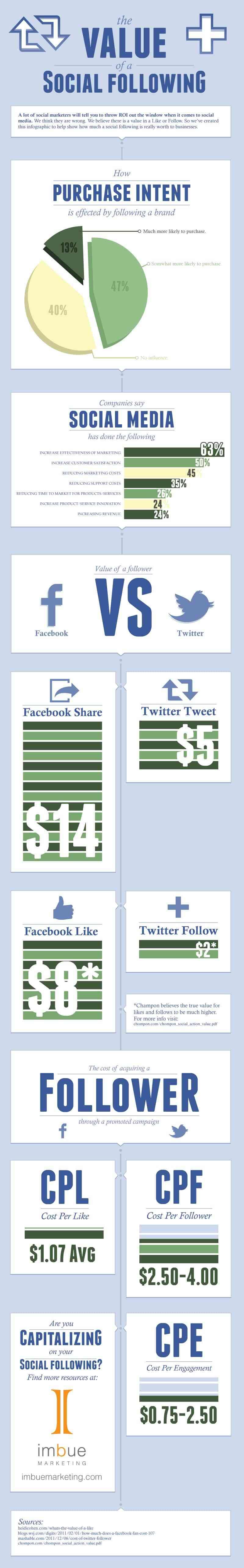 valor de los seguidores en redes sociales