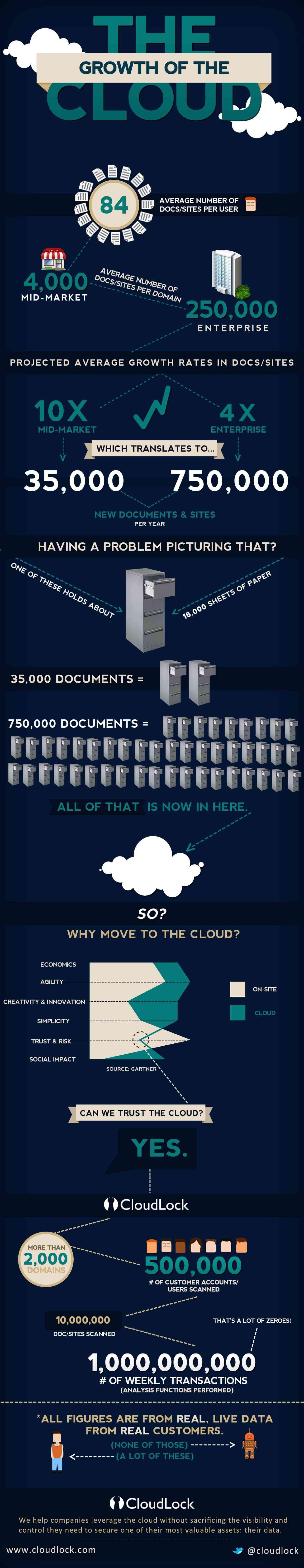 el crecimiento de el cloud