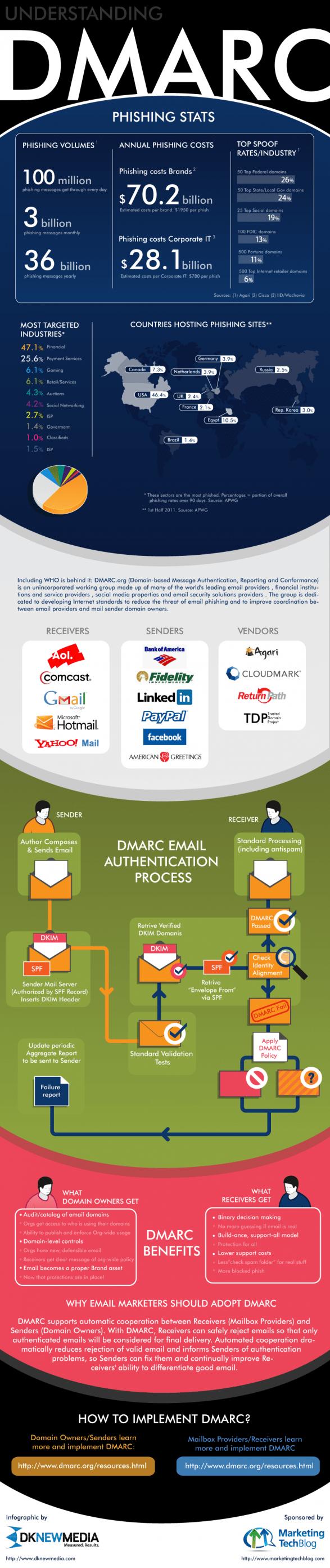 entendiendo DMARC