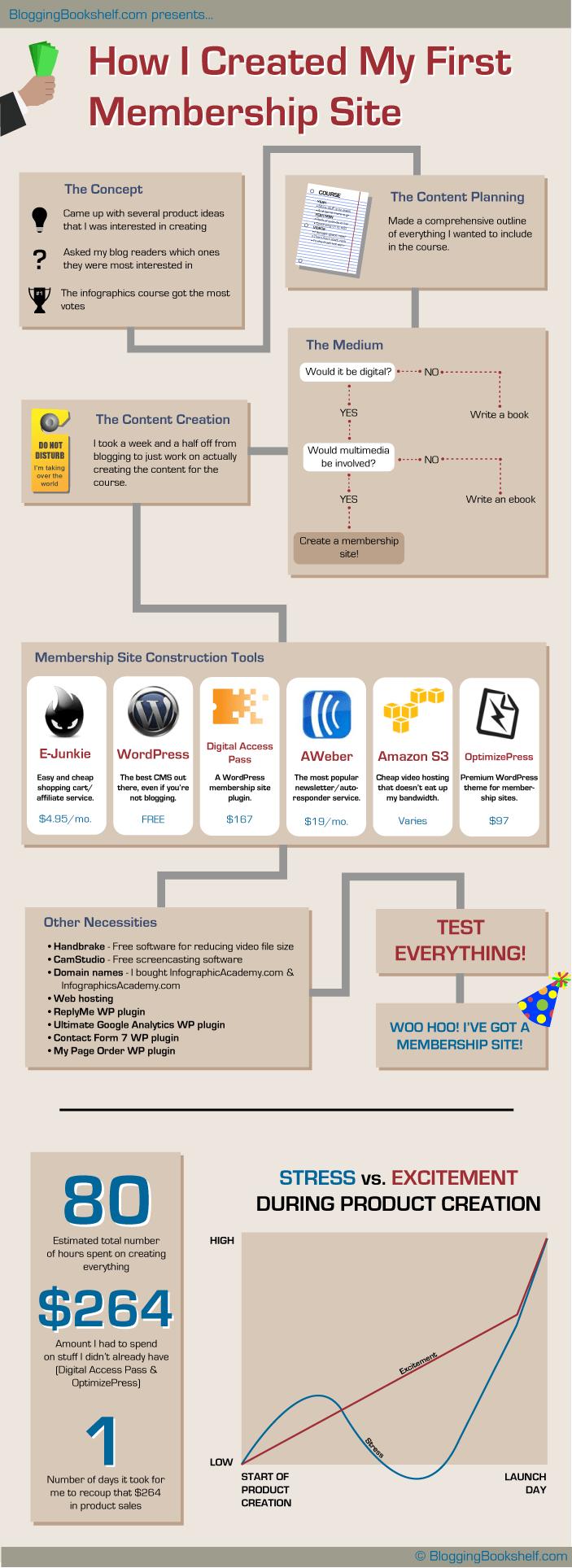 como crear un sitio de registro de usuarios