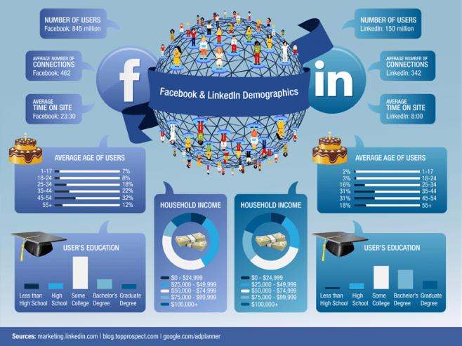 demografia de facebook y linkedin