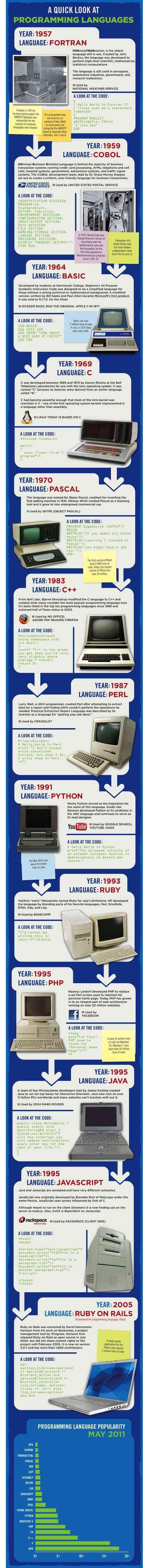 evolucion de lenguajes de programacion