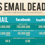 ha muerto el email