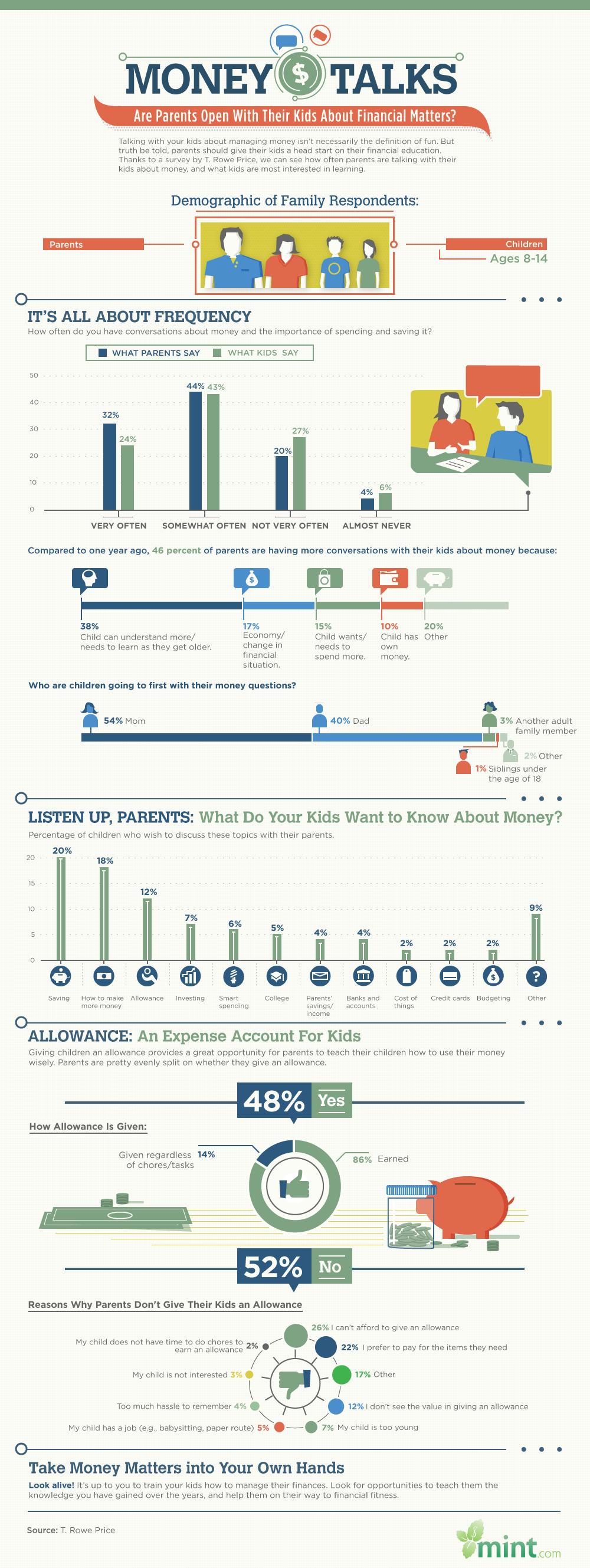 hablar de dinero con tus hijos