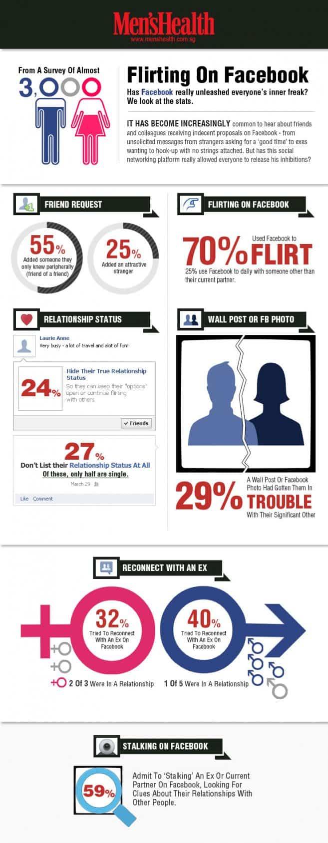 ligando en facebook