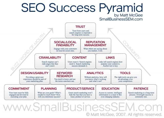 piramide del exito SEO