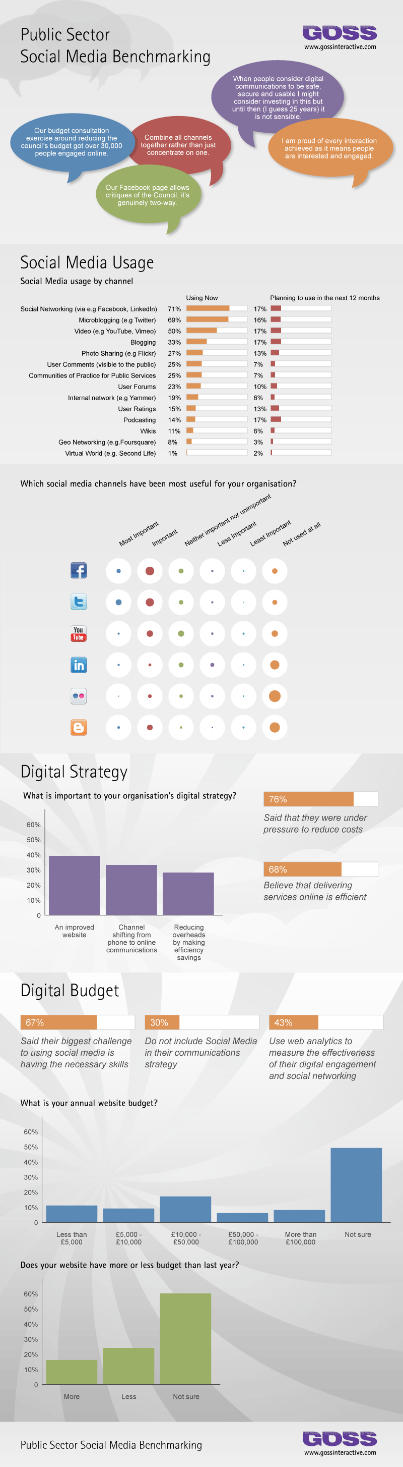sector publico en medios digitales y social media