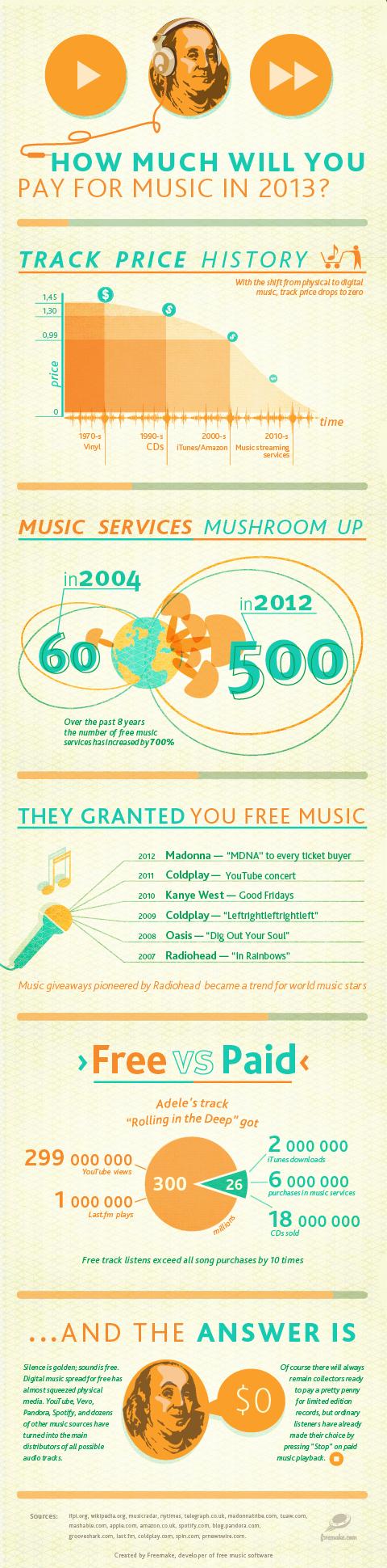 evolucion precio de la musica