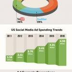 Gasto mundial en publicidad online