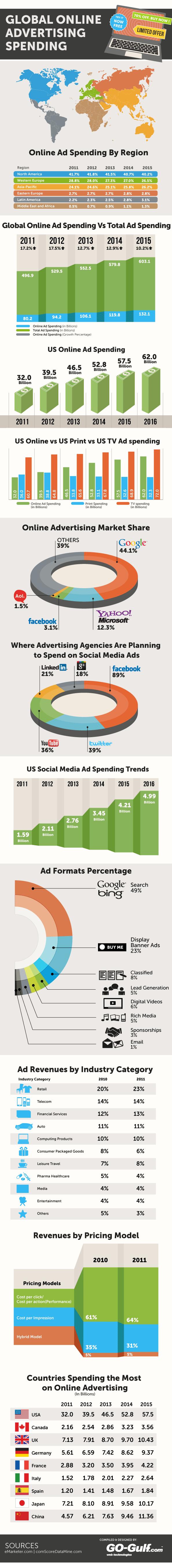 gasto online en publicidad en internet