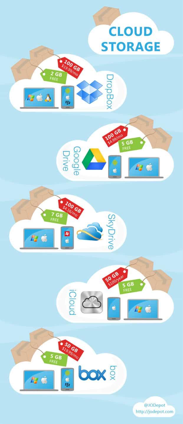servicios cloud storage