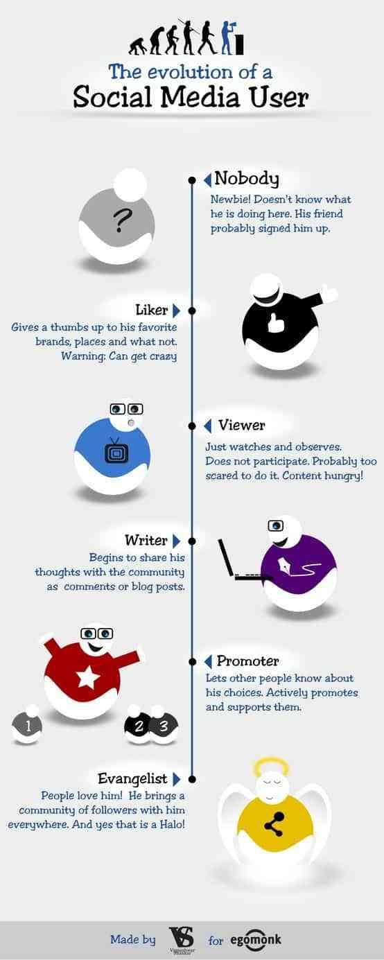 evolucion social media user