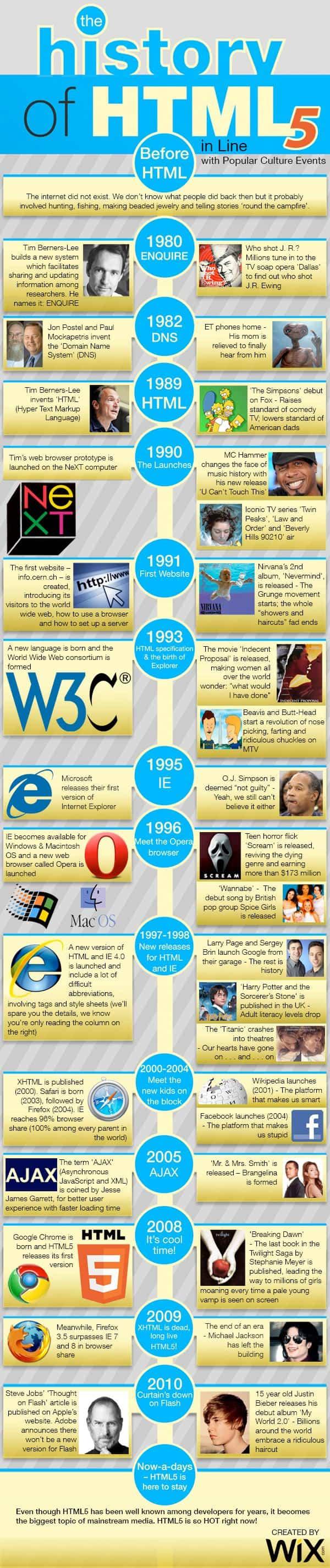 la historia del html5 en el tiempo