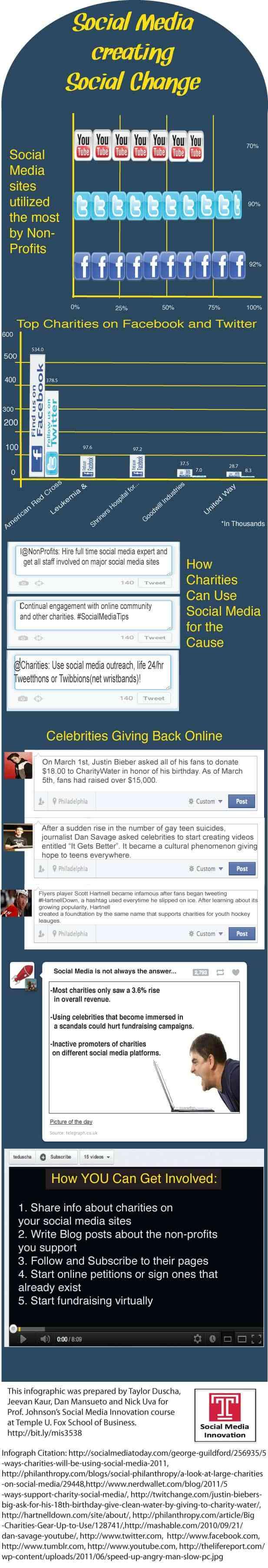 cambio social con redes sociales
