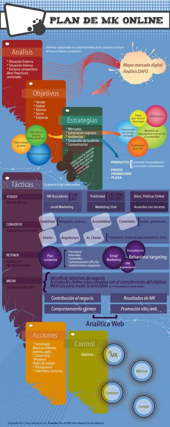 elaborar plan marketing online