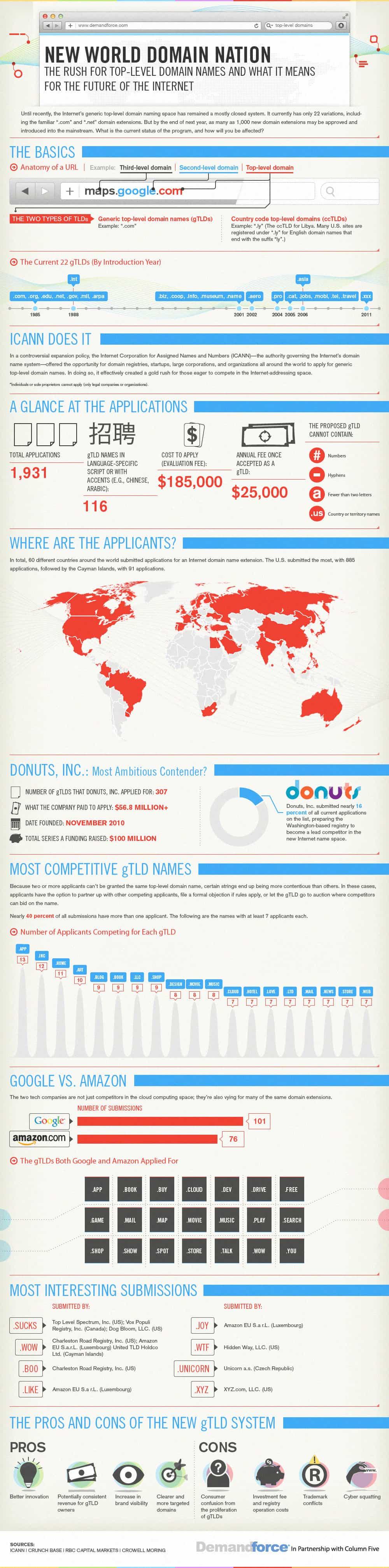 nuevos dominios en internet
