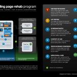 12 pasos para mejorar tu landing page