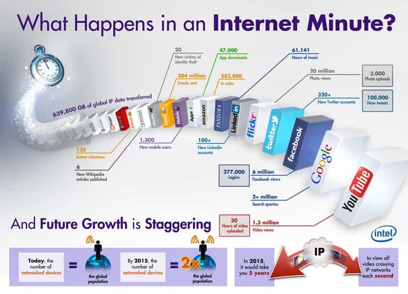 que pasa en internet en un minuto