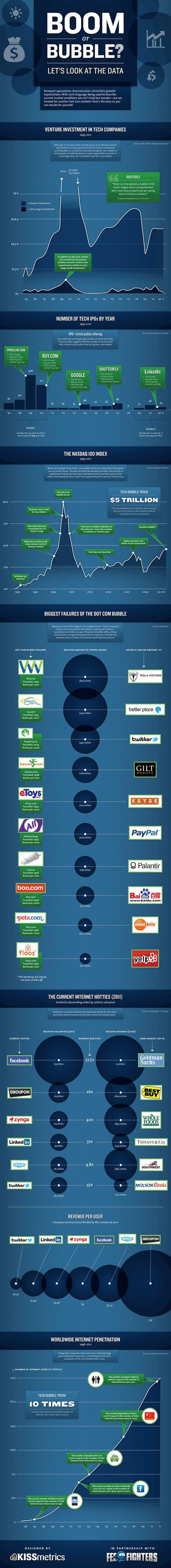 boom o burbuja tecnologica