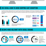 Como afecta el login social y compartir al comercio electronico