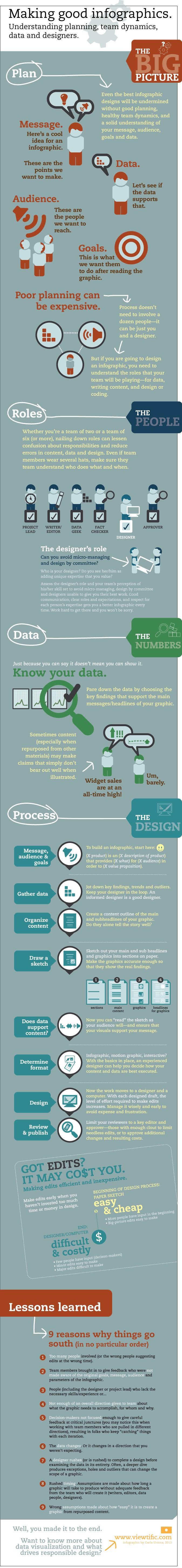 como hacer una buena infografia