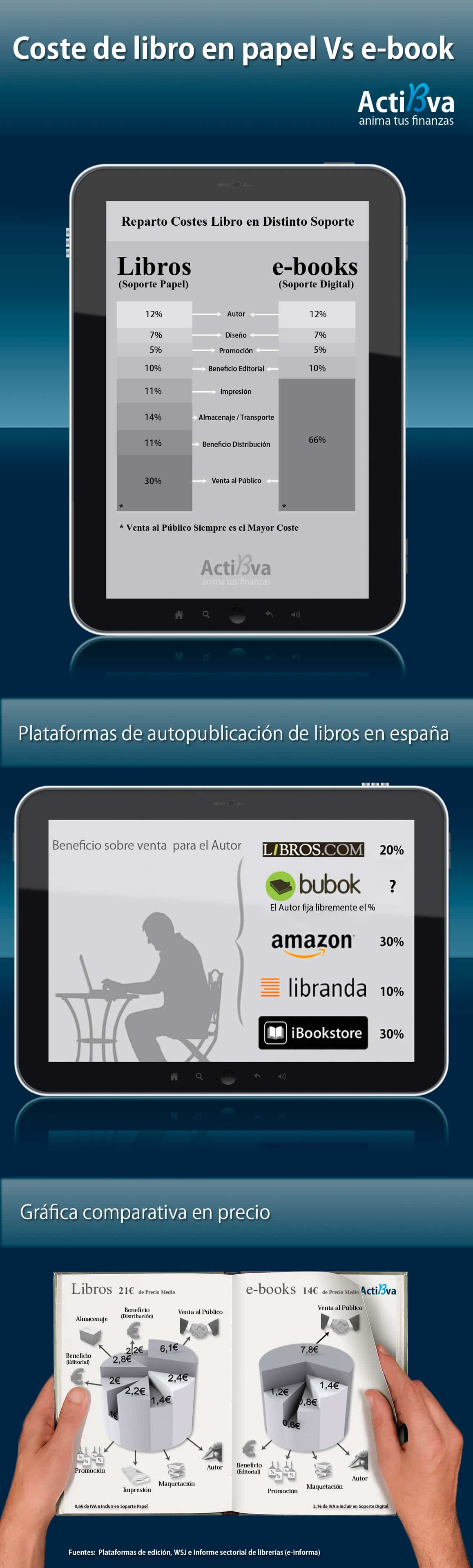 coste de libros en papel vs ebooks