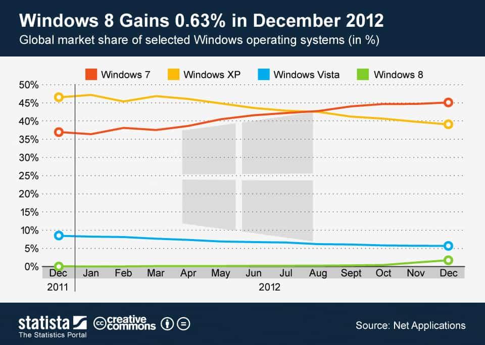 lento despegue de windows 8