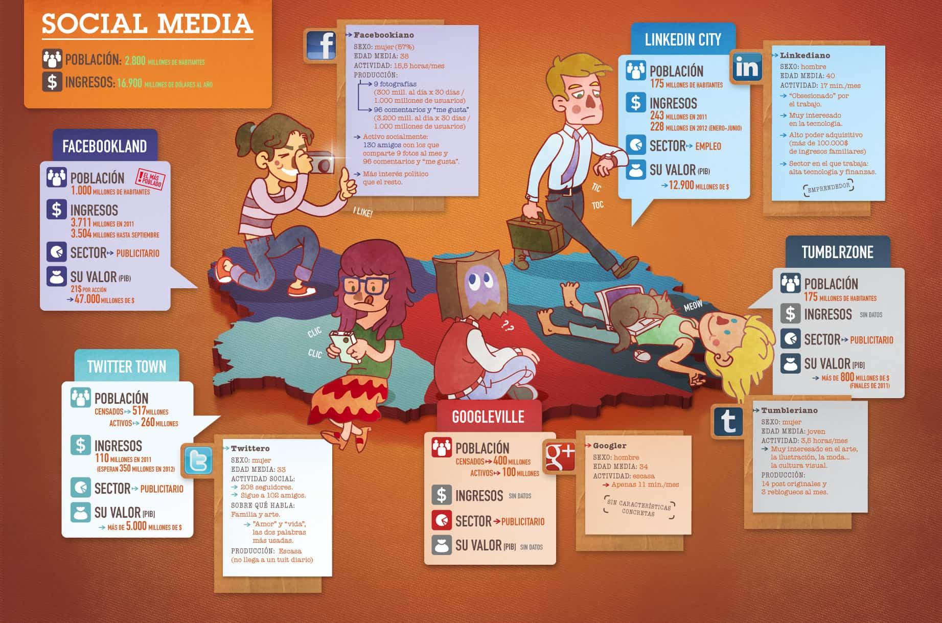 social media - poblacion mundial en redes sociales
