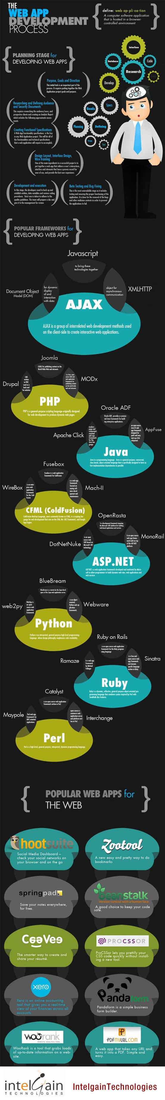 proceso de desarrollo de un aplicacion web